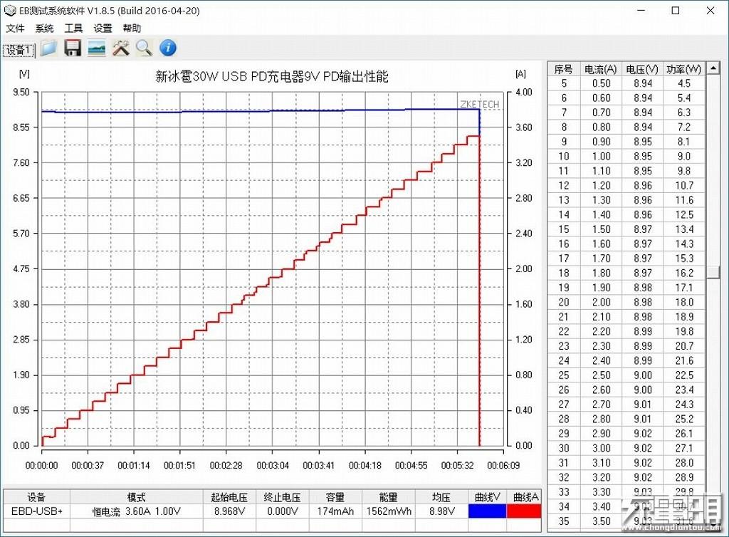 新冰雹30W USB PD充电器9V PD输出性能.jpg