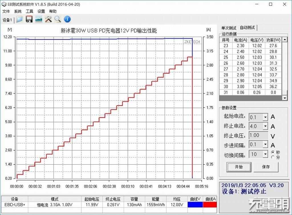 新冰雹30W USB PD充电器12V PD输出性能.jpg
