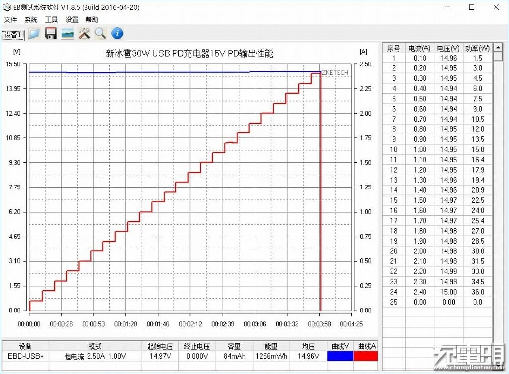 新冰雹30W USB PD充电器15V PD输出性能.jpg