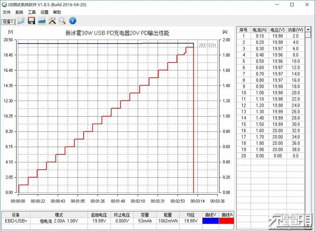 新冰雹30W USB PD充电器20V PD输出性能.jpg