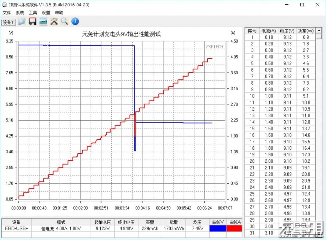 元兔计划充电头9V输出性能测试.jpg