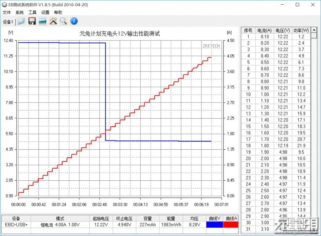 元兔计划充电头12V输出性能测试.jpg