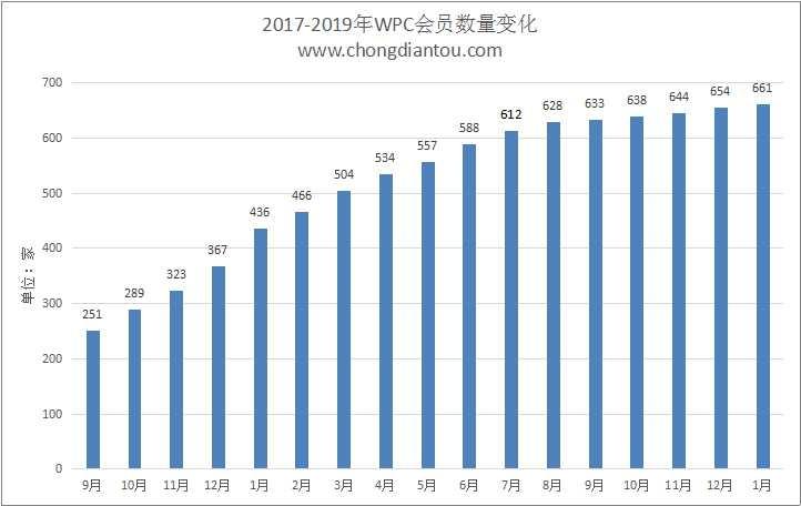 WPC无线充电联盟公布2019年