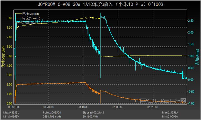 双口支持30W:JOYROOM 30W 1A1C车充评测-充电头网